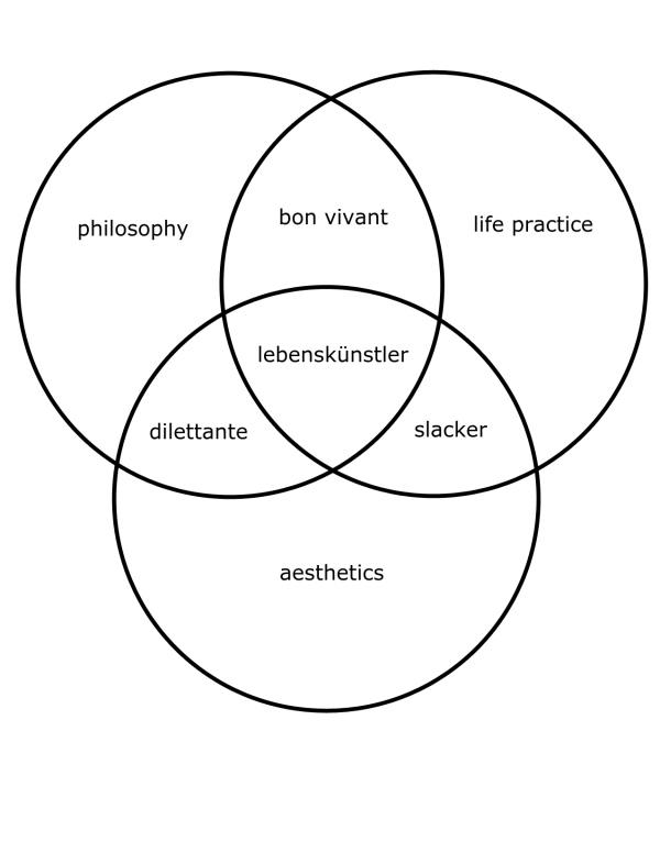 lebenskunstlervenn-diagram