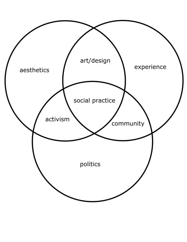 socialpracticevenn-diagram