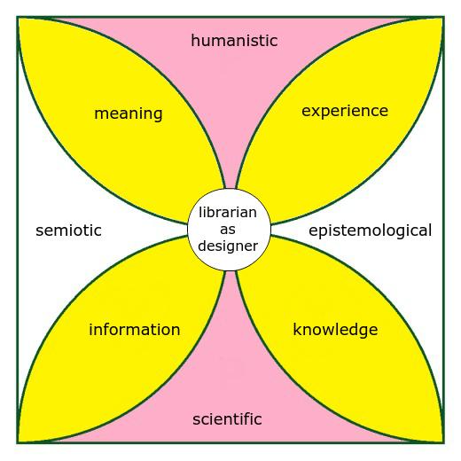 designlibrarian