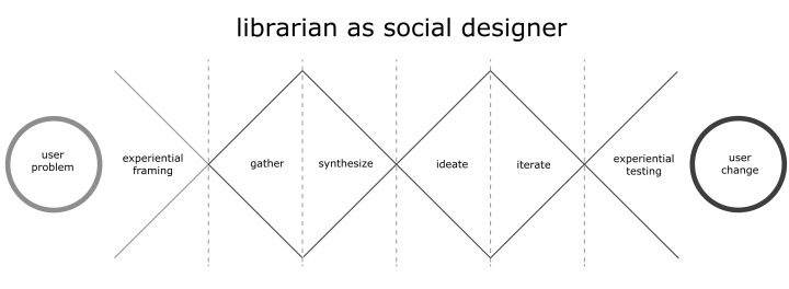 libsocialdesign
